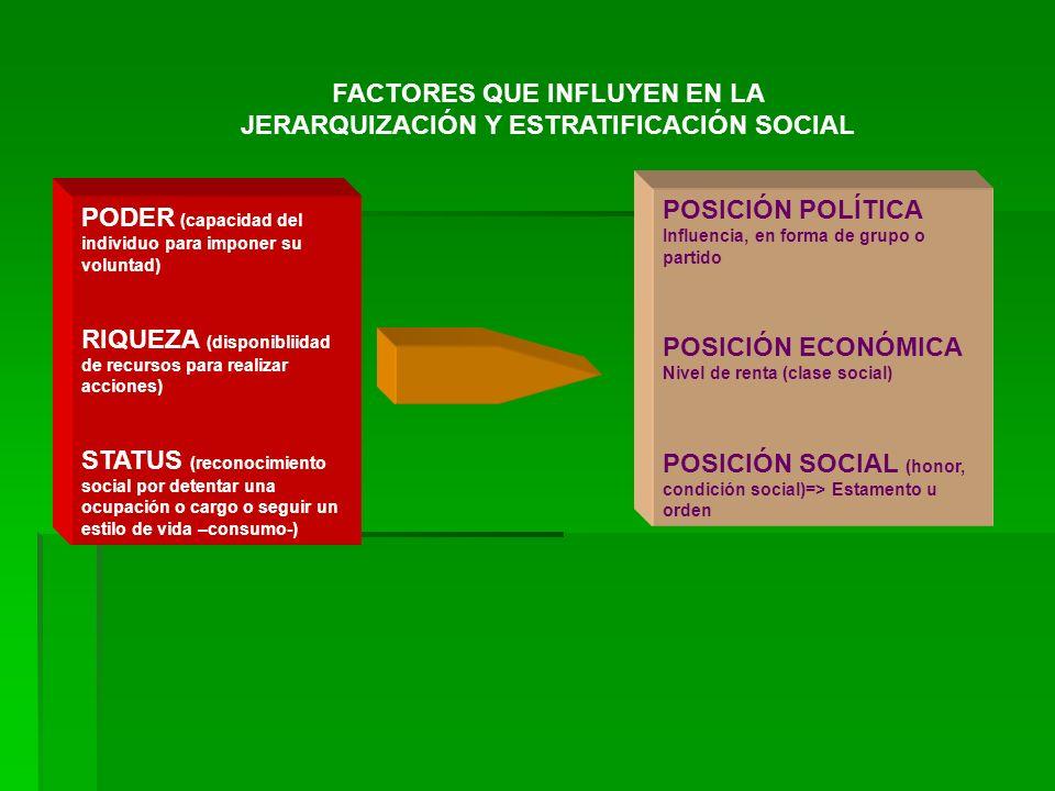 FACTORES QUE INFLUYEN EN LA JERARQUIZACIÓN Y ESTRATIFICACIÓN SOCIAL