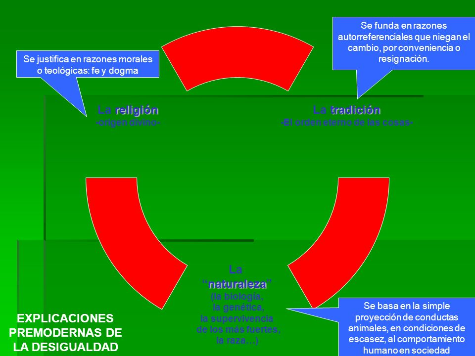 EXPLICACIONES PREMODERNAS DE LA DESIGUALDAD
