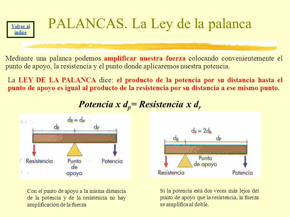 PALANCAS. La Ley de la palanca