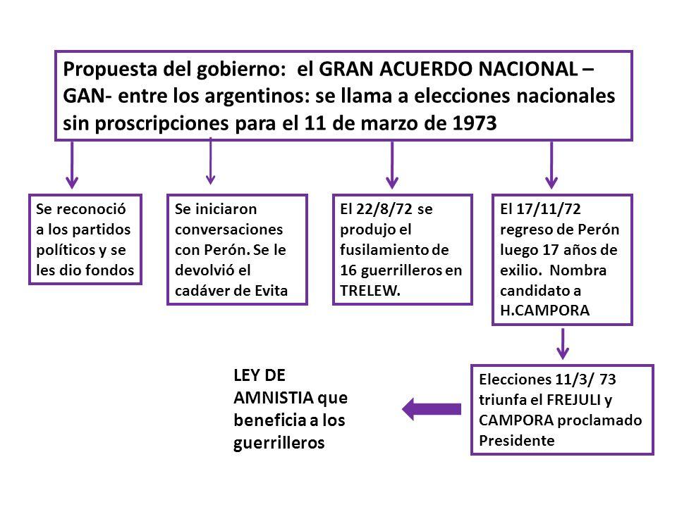 Propuesta del gobierno: el GRAN ACUERDO NACIONAL – GAN- entre los argentinos: se llama a elecciones nacionales sin proscripciones para el 11 de marzo de 1973
