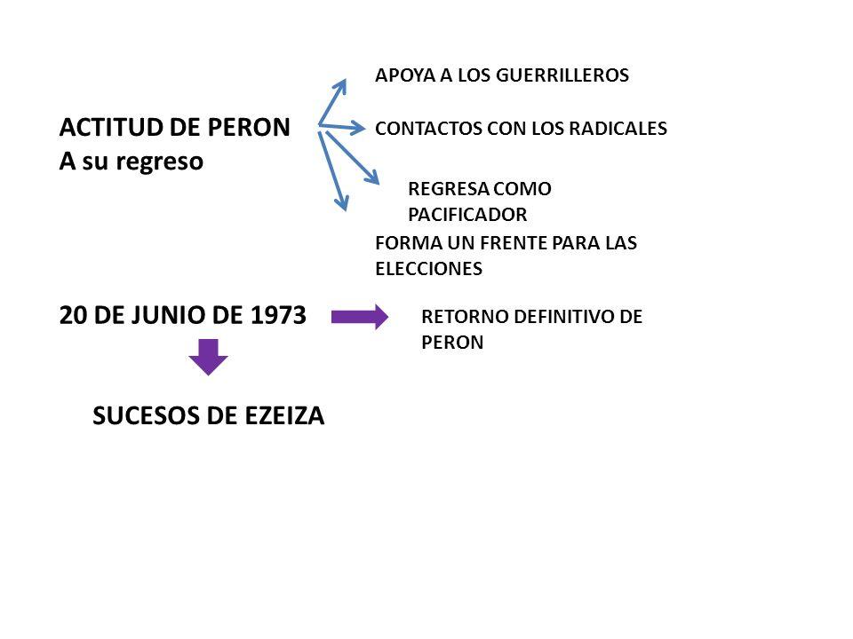 ACTITUD DE PERON A su regreso 20 DE JUNIO DE 1973 SUCESOS DE EZEIZA
