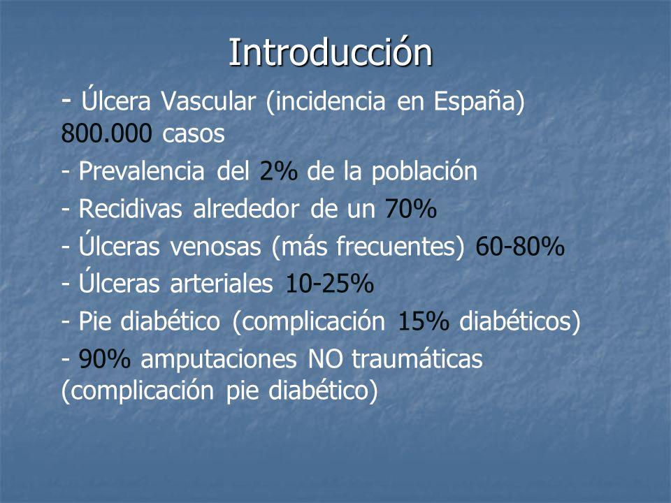 Introducción - Úlcera Vascular (incidencia en España) 800.000 casos