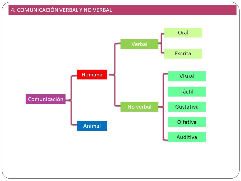4. COMUNICACIÓN VERBAL Y NO VERBAL