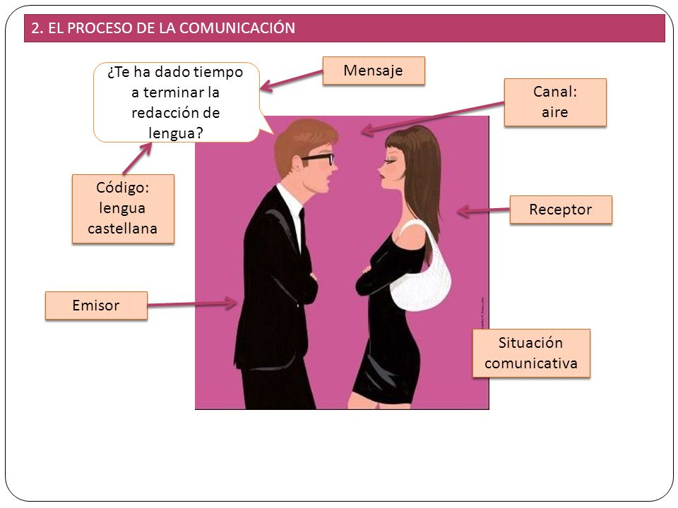 2. EL PROCESO DE LA COMUNICACIÓN
