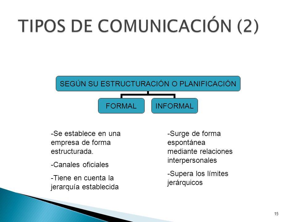 TIPOS DE COMUNICACIÓN (2)