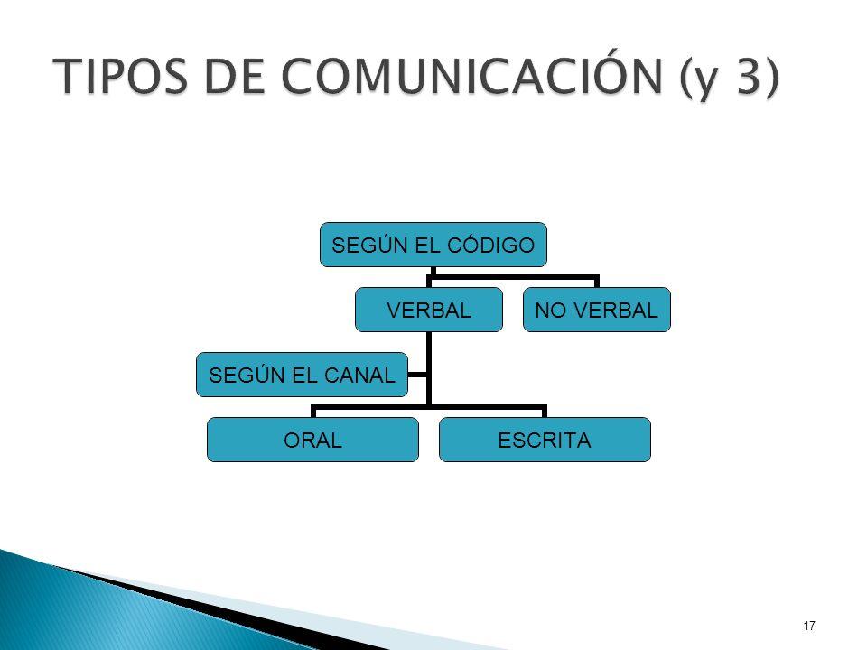 TIPOS DE COMUNICACIÓN (y 3)