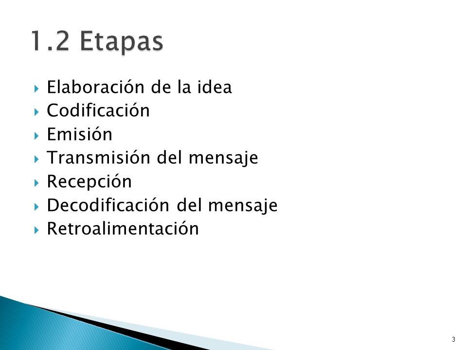 1.2 Etapas Elaboración de la idea Codificación Emisión