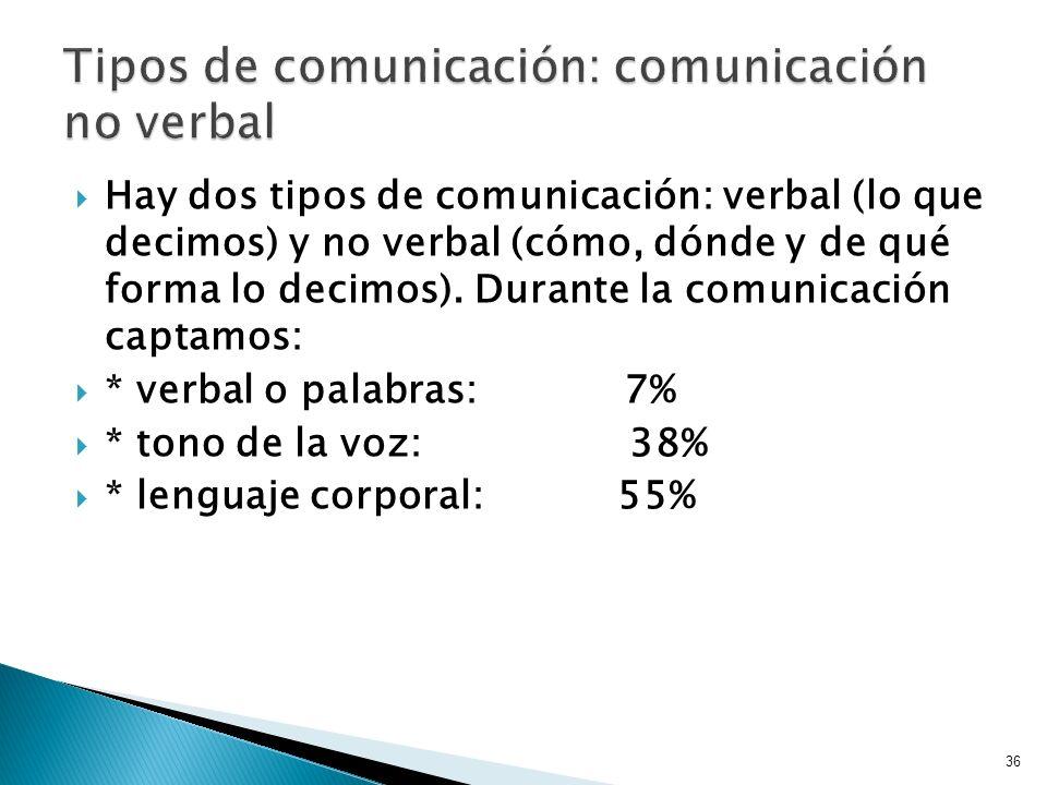 Tipos de comunicación: comunicación no verbal