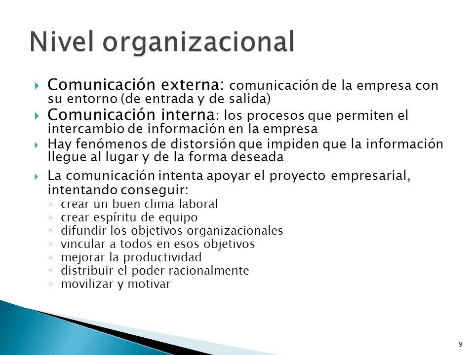 Nivel organizacional Comunicación externa: comunicación de la empresa con su entorno (de entrada y de salida)