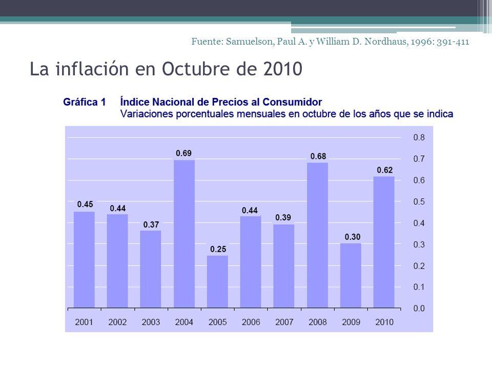 La inflación en Octubre de 2010