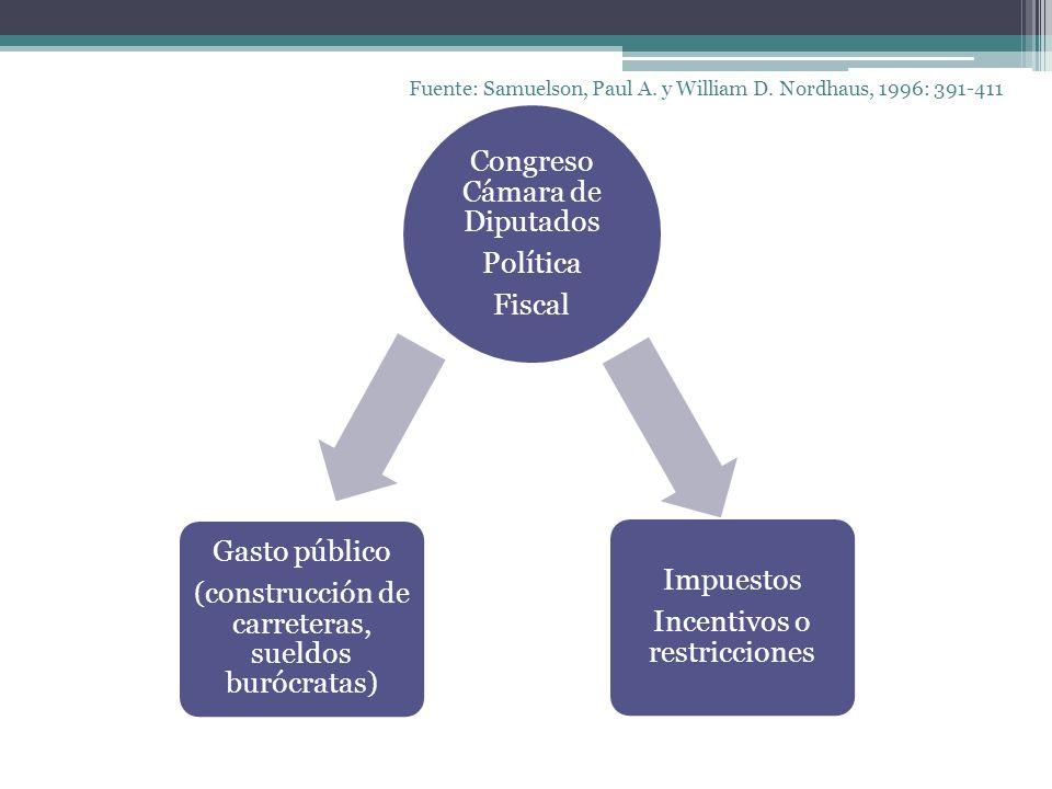 Congreso Cámara de Diputados