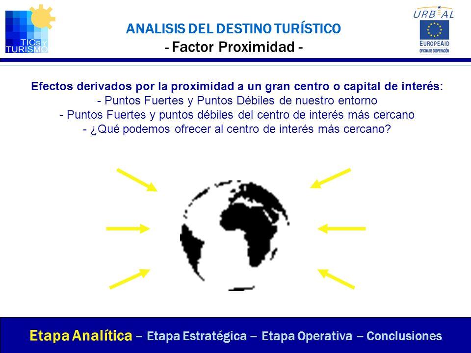 ANALISIS DEL DESTINO TURÍSTICO - Factor Proximidad -
