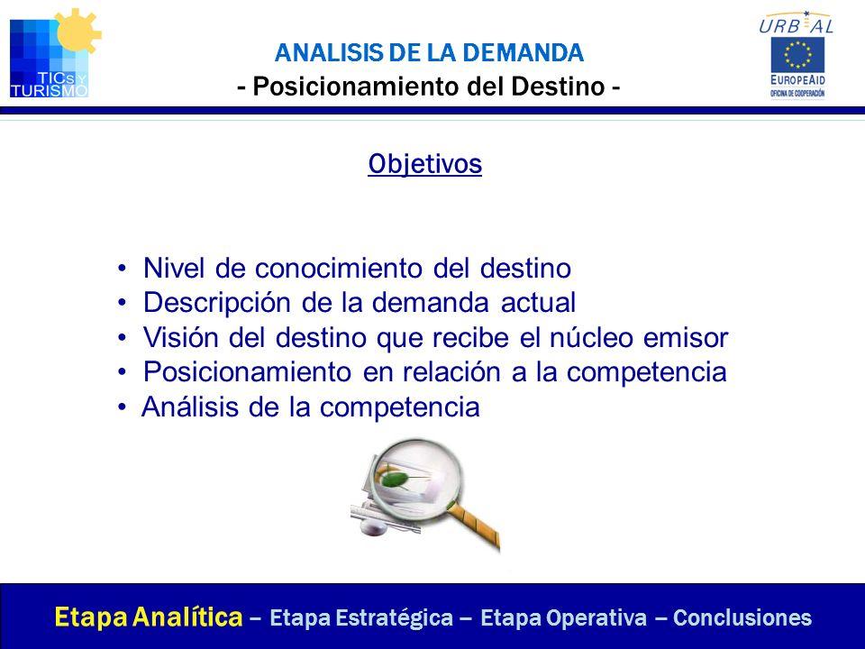 ANALISIS DE LA DEMANDA - Posicionamiento del Destino -