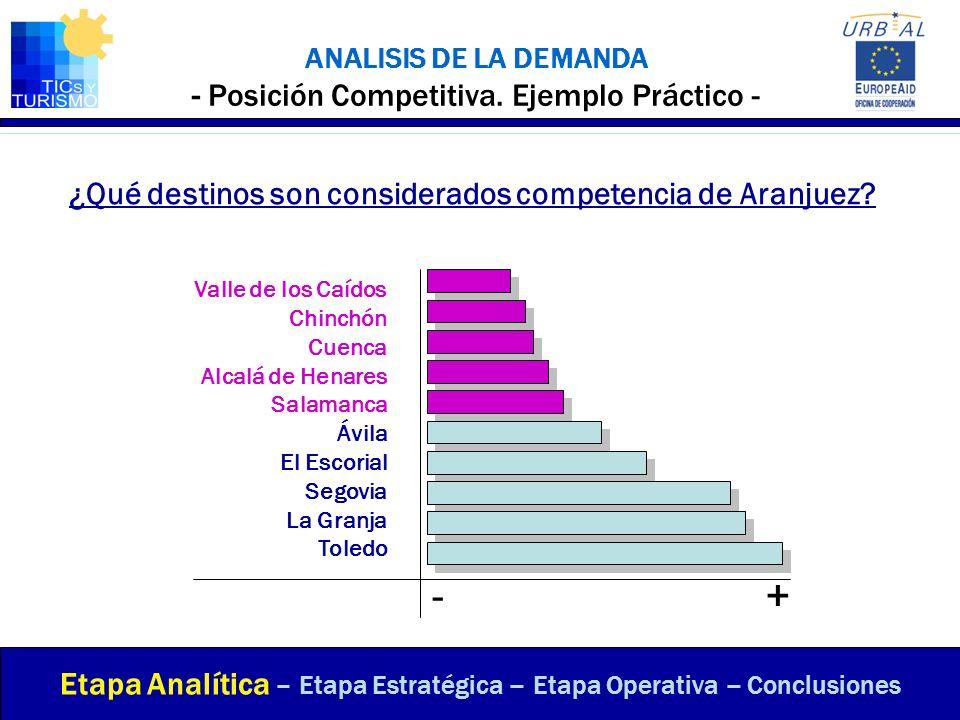ANALISIS DE LA DEMANDA - Posición Competitiva. Ejemplo Práctico -