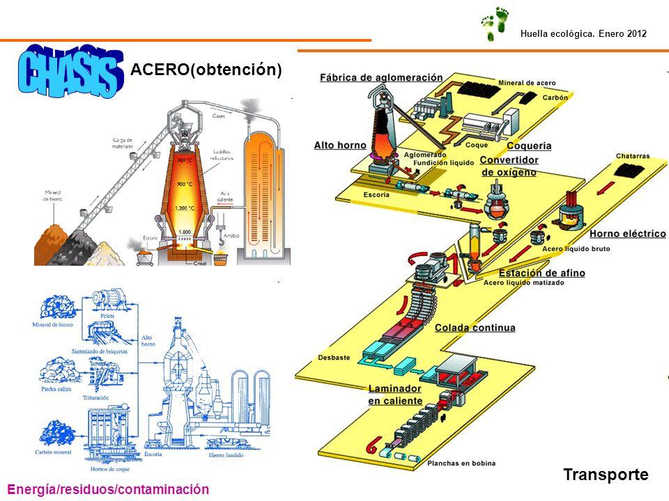 CHASIS ACERO(obtención) Transporte Energía/residuos/contaminación