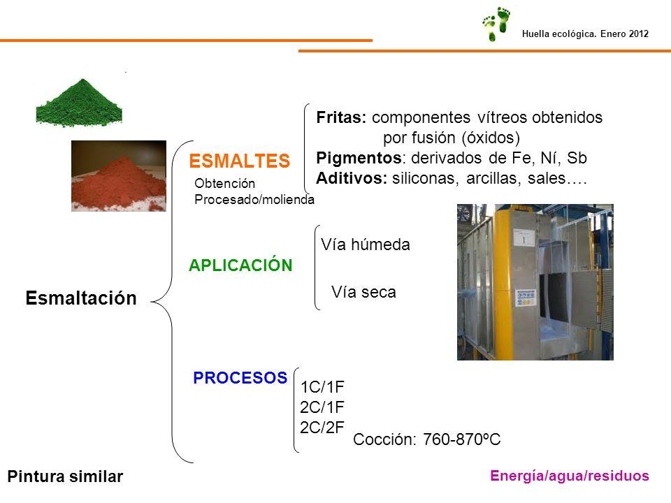 ESMALTES Esmaltación Fritas: componentes vítreos obtenidos
