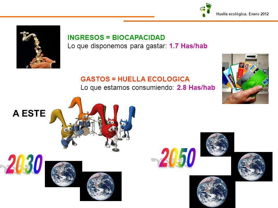 2050 2030 A ESTE INGRESOS = BIOCAPACIDAD