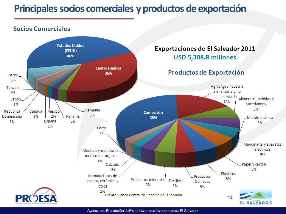 Principales socios comerciales y productos de exportación
