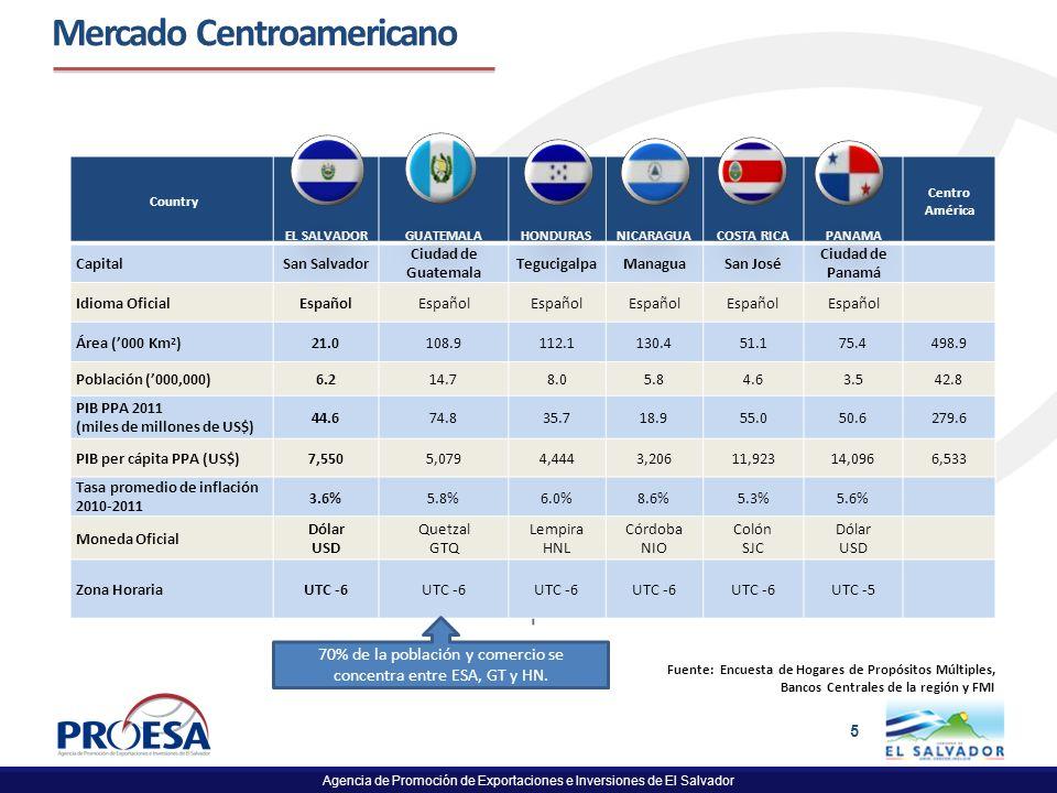 Mercado Centroamericano