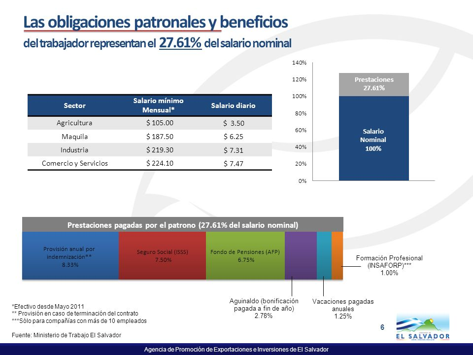 Las obligaciones patronales y beneficios del trabajador representan el 27.61% del salario nominal