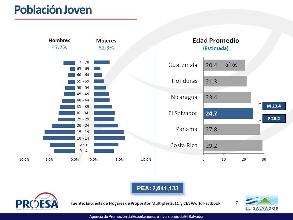 Población Joven Edad Promedio años 7% (Estimada) PEA: 2,641,133 7
