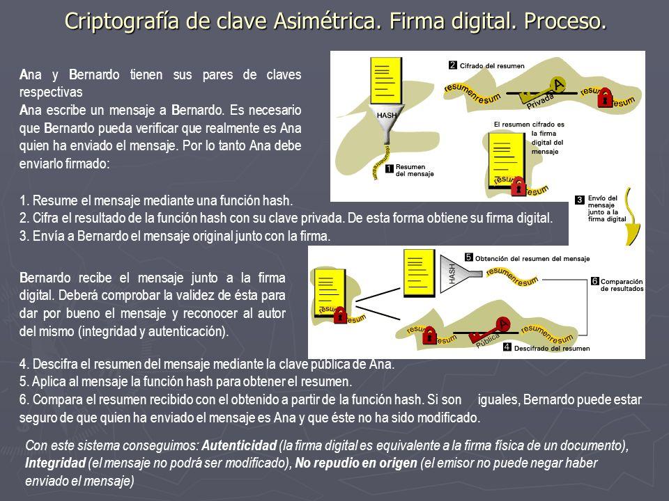Criptografía de clave Asimétrica. Firma digital. Proceso.