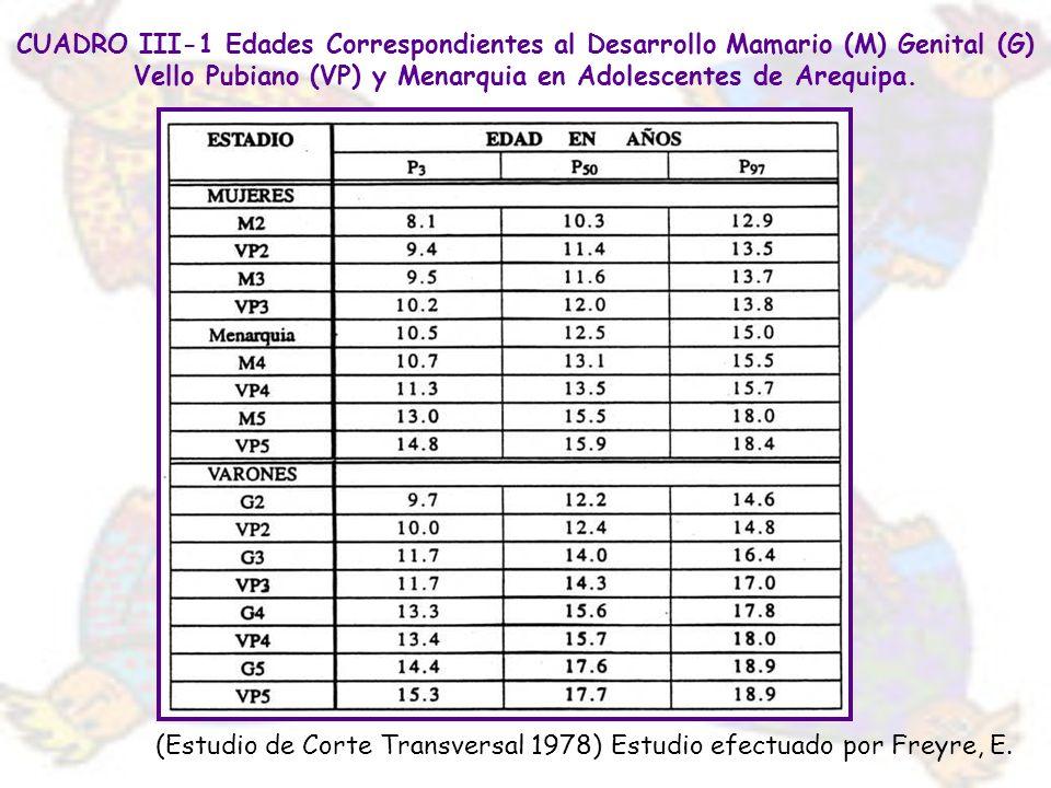CUADRO III-1 Edades Correspondientes al Desarrollo Mamario (M) Genital (G) Vello Pubiano (VP) y Menarquia en Adolescentes de Arequipa.