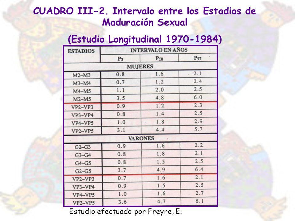 CUADRO III-2. Intervalo entre los Estadios de Maduración Sexual