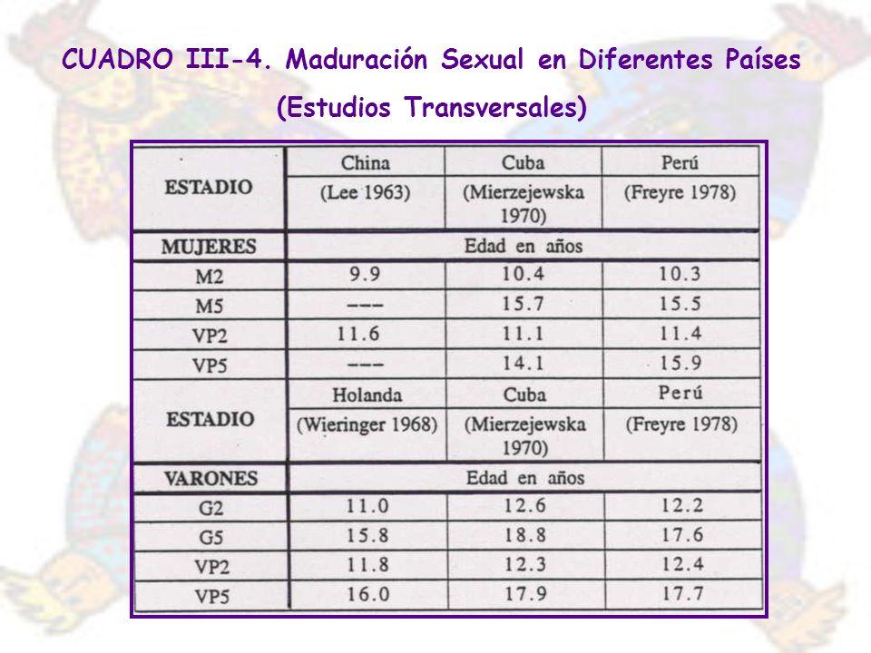 CUADRO III-4. Maduración Sexual en Diferentes Países