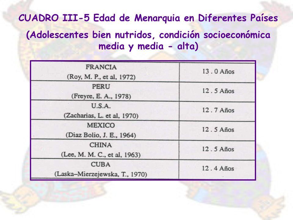 CUADRO III-5 Edad de Menarquia en Diferentes Países