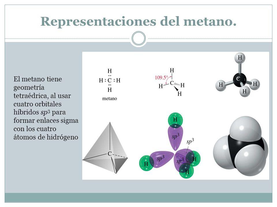 Representaciones del metano.