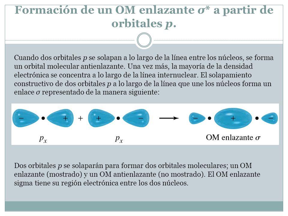 Formación de un OM enlazante σ* a partir de orbitales p.