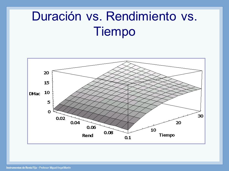 Duración vs. Rendimiento vs. Tiempo