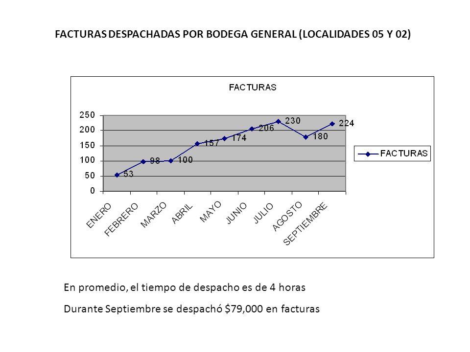 FACTURAS DESPACHADAS POR BODEGA GENERAL (LOCALIDADES 05 Y 02)