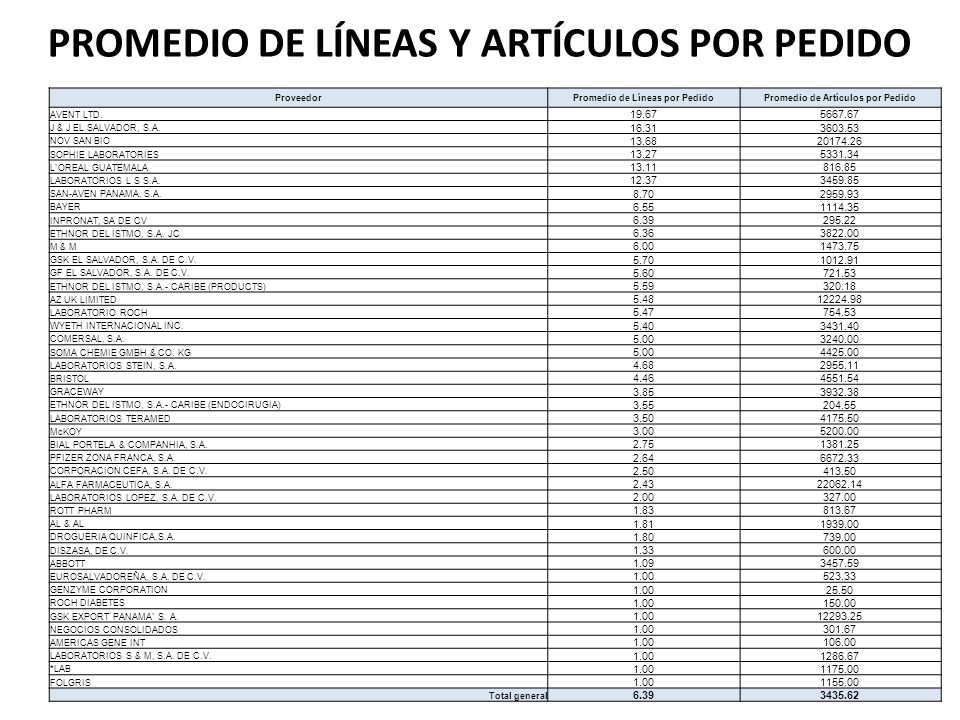 PROMEDIO DE LÍNEAS Y ARTÍCULOS POR PEDIDO
