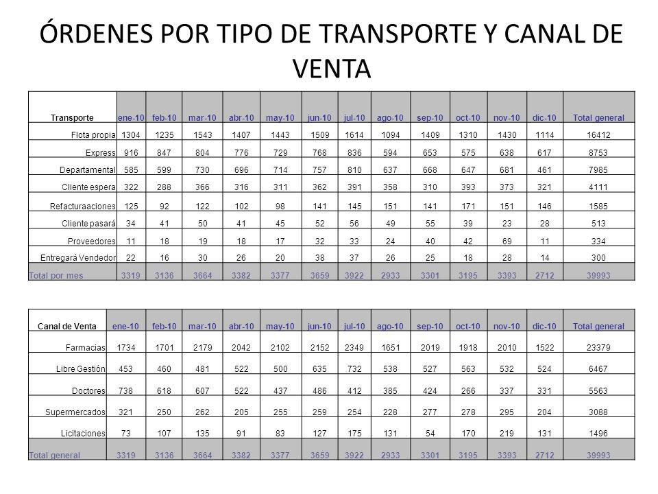 ÓRDENES POR TIPO DE TRANSPORTE Y CANAL DE VENTA