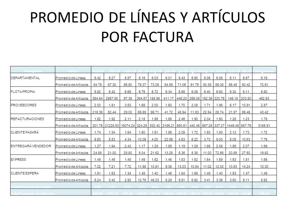 PROMEDIO DE LÍNEAS Y ARTÍCULOS POR FACTURA