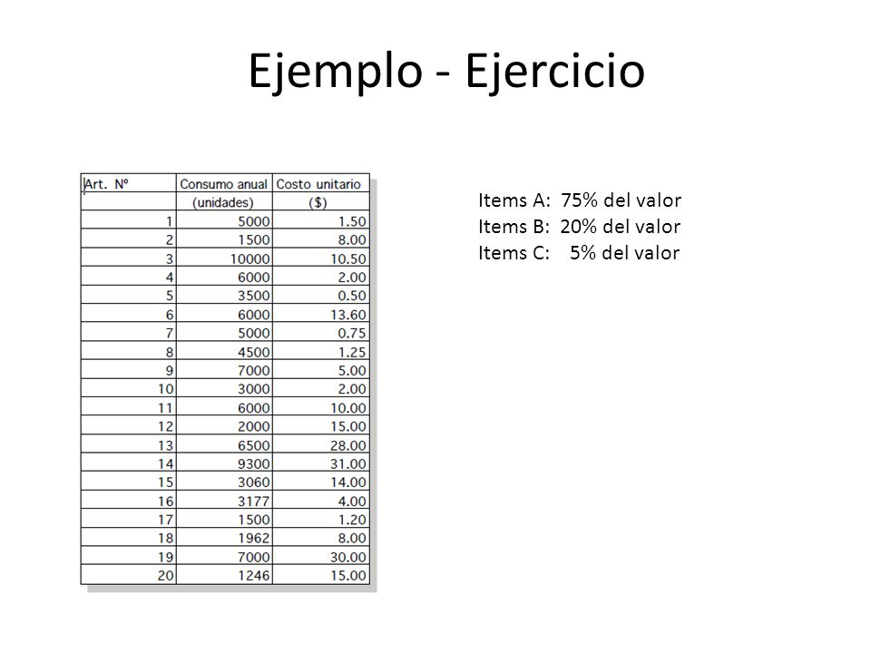 Ejemplo - Ejercicio Items A: 75% del valor Items B: 20% del valor