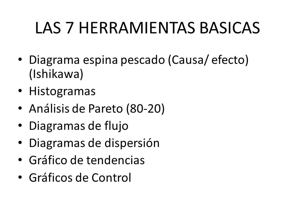 LAS 7 HERRAMIENTAS BASICAS