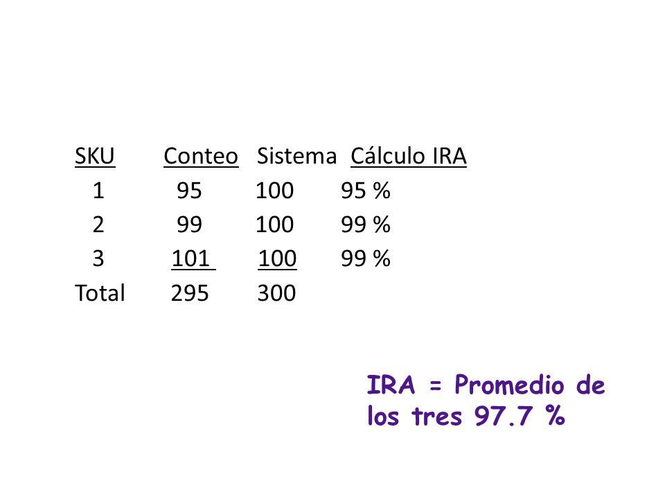 IRA = Promedio de los tres 97.7 %