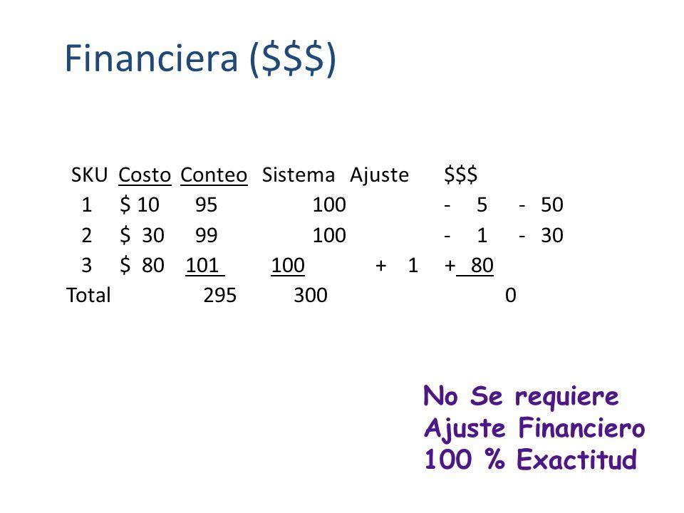 Financiera ($$$) No Se requiere Ajuste Financiero 100 % Exactitud