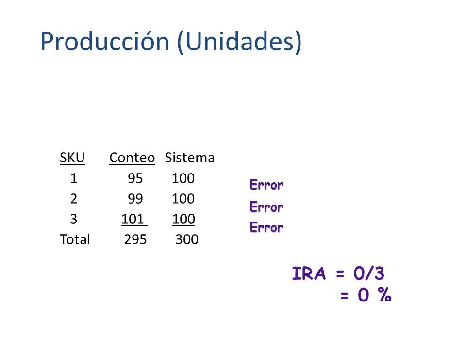 Producción (Unidades)