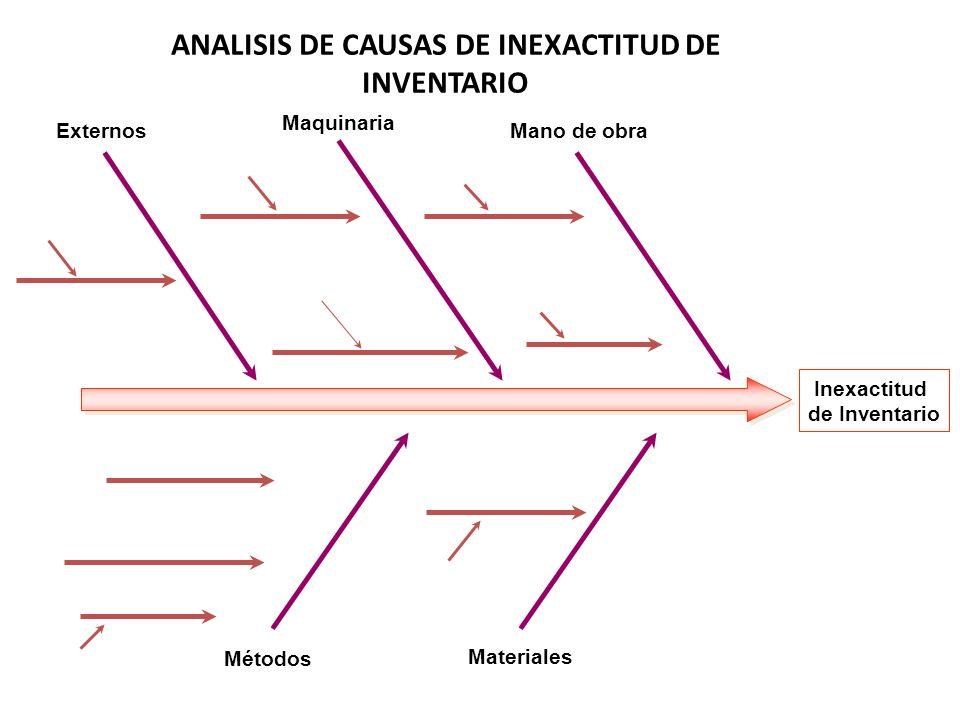 ANALISIS DE CAUSAS DE INEXACTITUD DE INVENTARIO