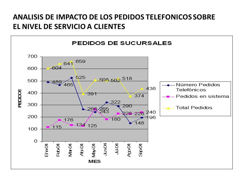 ANALISIS DE IMPACTO DE LOS PEDIDOS TELEFONICOS SOBRE EL NIVEL DE SERVICIO A CLIENTES