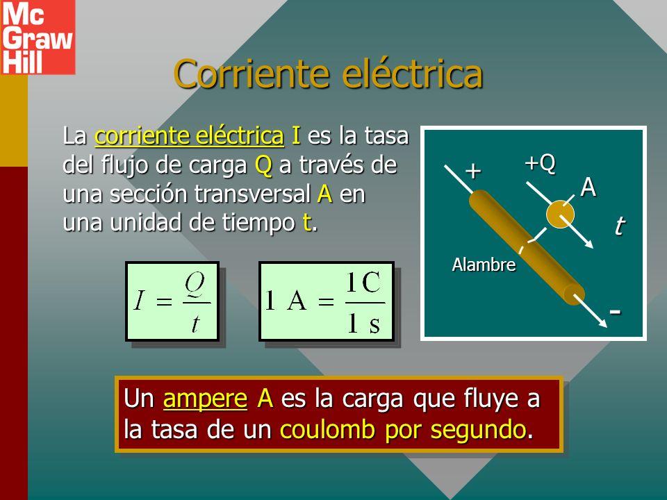 Corriente eléctrica - + A t