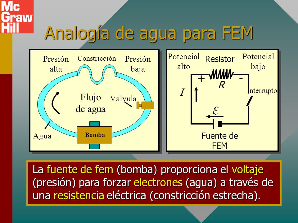 Analogía de agua para FEM