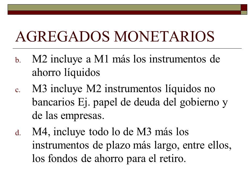 AGREGADOS MONETARIOS M2 incluye a M1 más los instrumentos de ahorro líquidos.