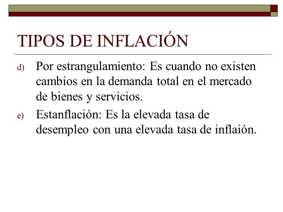 TIPOS DE INFLACIÓNPor estrangulamiento: Es cuando no existen cambios en la demanda total en el mercado de bienes y servicios.