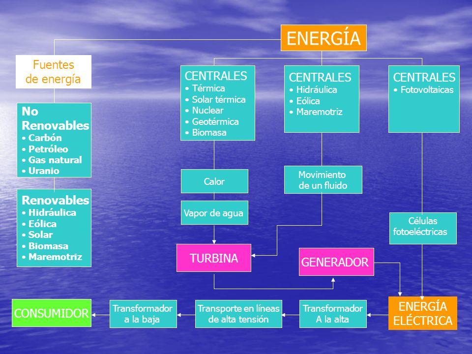 ENERGÍA Fuentes de energía CENTRALES CENTRALES CENTRALES No Renovables