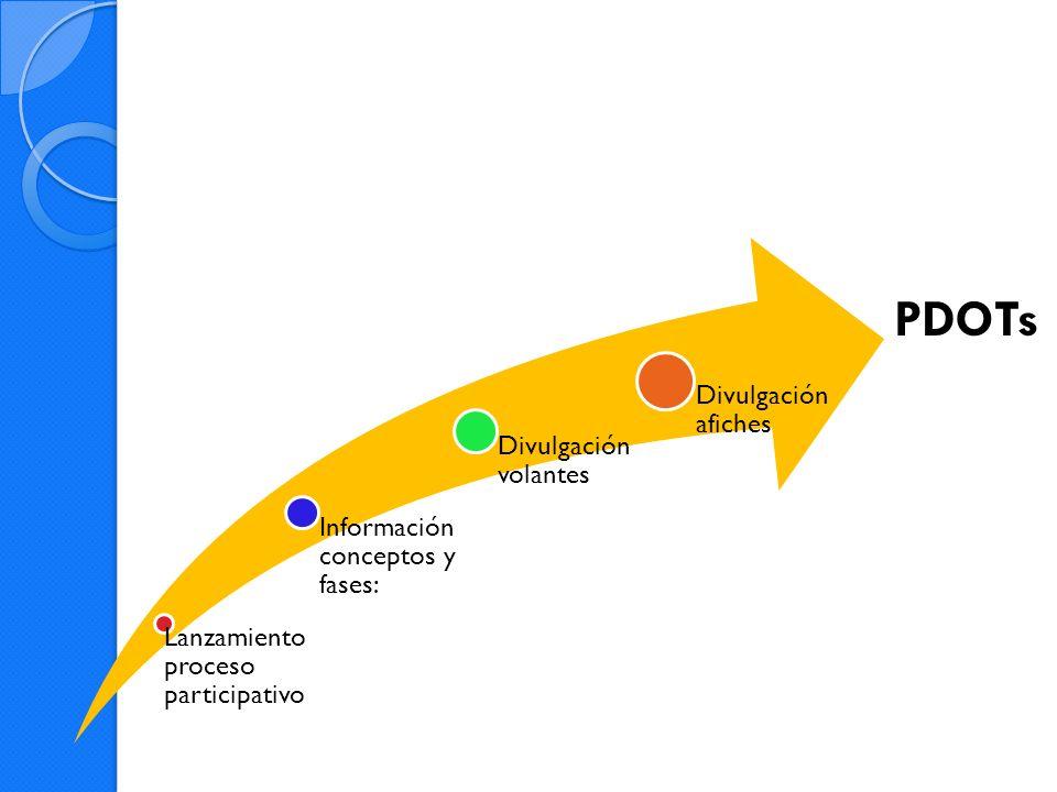 PDOTs Lanzamiento proceso participativo Información conceptos y fases: